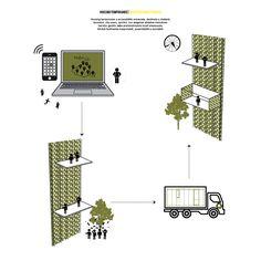 HabitLib' : Concept - NC Architecture