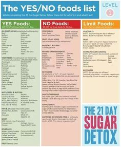 Find The Best Diet Plan For Your Wedding - The Yes/No foods list to help you stay on track. - via The 21 Day Sugar Detox Sugar Free Detox, Sugar Detox Plan, Detox Meal Plan, 21 Day Sugar Detox, Sugar Detox Diet, No Sugar Diet, Sugar Free Diet Plan, Detox Foods, No Sugar Foods