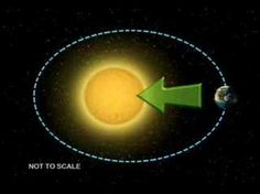 Good video for when I need to explain to the kids seasons and the tilt of the earth around the sun to the kids.