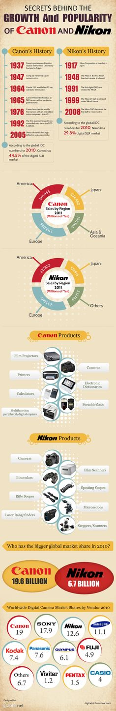Secrets Behind the Growth and Popularity of Canon and Nikon