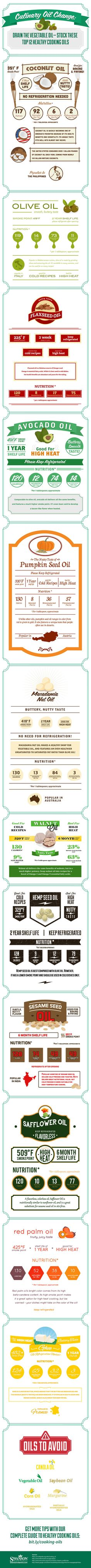 Great list! Avocado oil & coconut oil are my two favorites. -- Top 12 Healthy Cooking Oils Infographic