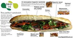 Banh Mi: Vietnamese Baguette Sandwich  I think I d like it replacing the lower list of ingredients with cold sliced beef...or avocado.