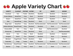 types of trees charts Apple Chart, Things To Know, Good Things, Apple Varieties, Sweet Tarts, Food Facts, Baking Tips, Kitchen Hacks, Pick One