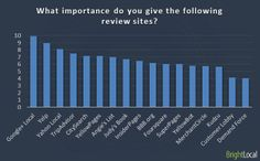 What importance do you give the following review sites?
