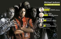 Nadie le quita el título de 'rey' a Michael Jackson que sigue sumando en el más allá Elizabeth Taylor, Bob Marley, Elvis Presley, Sumo, Quites, Rey, Michael Jackson, Movies, Movie Posters