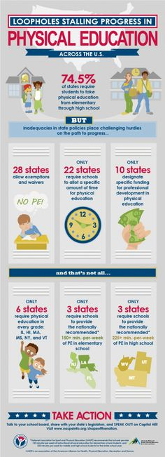 Being an advocate important.  Physical Activity is important.  Physical Education in America.  aahperd infographic #3