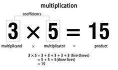 Teaching Multiplication to Students with Learning Disabilities