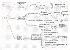 💫TÍTULO PRELIMINAR [1-9]💫 #oposiciones #Justicia #gestionprocesal #tramitacion #auxilio #opocompis #opozulo #opofamily #opositaconmaria… Just Me, Bullet Journal, Study, Instagram, Esl, Cabo, Foreplay, Study Tips, Studios