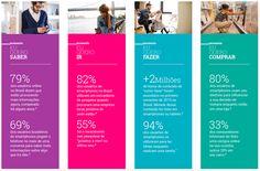Os Micro-Momentos são uma nova forma de pensar a jornada do comprador. Veja como isso influencia a estratégia de marketing digital.