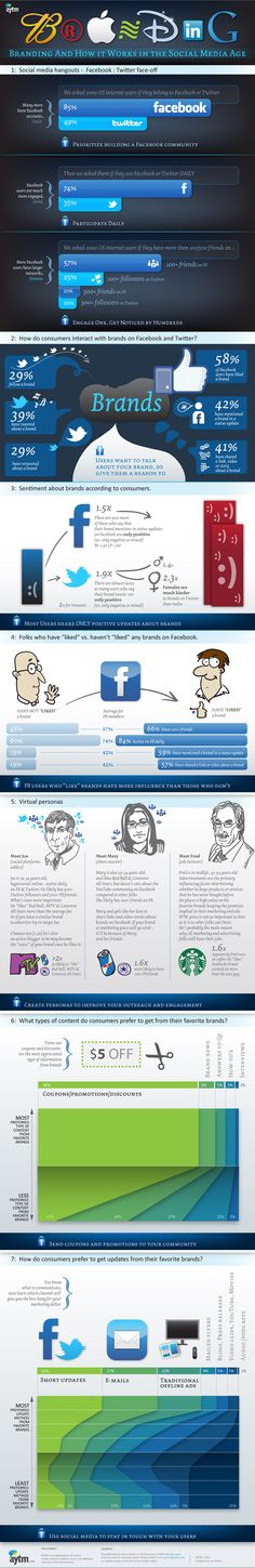Twitter vs. Facebook #infographic  Branding: How It Works in the Social Media Age