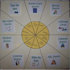 Literacy Station Rotation with a Twist and a Turn..instead of pocket chart?