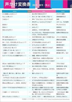どうでしょうか、この表を見て気づいた人も多いと思いますが、発達障害の子どもに対してだけでなく、大人たちのコミュニケーションにおいても大切なことですよね。 Japanese Language Lessons, Kids English, Positive Words, Great Words, Kids Reading, Childcare, Self Improvement, Teaching Kids, Sentences