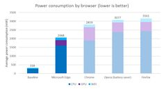 Chart showing power consumption by browser (lower is better). Microsoft Edge had an average consumption of 2068 milliwatts; Chrome 2819; Opera (battery saver) 3077; Firefox 3161.