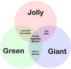Corny Venn Diagrams