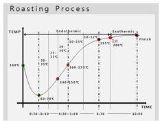 로스팅 머신 중에 가장 베일에 쌓여 있는 Loring은 Reciculation Roaster로 우리가 익히 알고 있는 유형...
