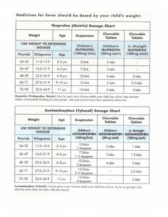 Medication dosage charts for ibuprofen and acetaminophen use, based on child's weight and age (for kids over 2)