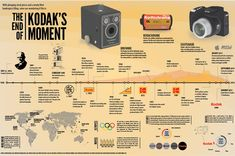 This infographic for Kodak uses a timeline to show how the changes in… Photography Timeline, Advertising Photography, Vintage Photography, Love Photography, Digital Photography, Kodak History, Line Camera, Timeline Infographic, Kodak Moment