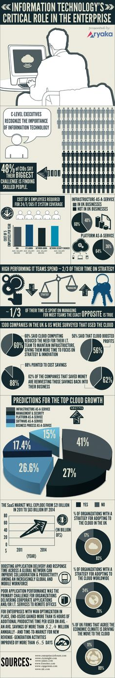 Information Technology's Critical Role in the Enterprise Infographic
