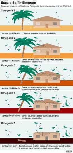 Ilustração das cinco diferentes categorias que um furacão pode atingir
