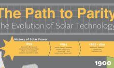 Evolution of Solar Technology (Infographic)