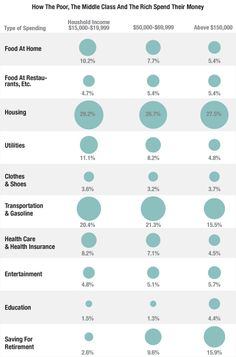 How The Poor, The Middle Class And The Rich Spend Their Money -- The rich don't spend as much on food at home, they spend more on education, and they save a whole lot more.