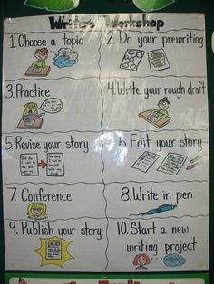 Writers workshop Chart by jannie