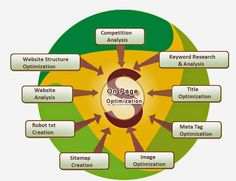 Omega Software's offers world-class search engine marketing and optimization services that include SEO consulting services, market research, SEO analysis, and much more. The appearance of your site on the first page will boost traffic, increasing your profits.  For more : http://omega-sys.com/SEO-services-in-mumbai.html