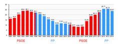 Crisis española de 2008-2015: Desempleo en España entre 1990 y 2014