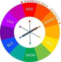 Färgcirkeln med komplementfärger och harmoniska färger