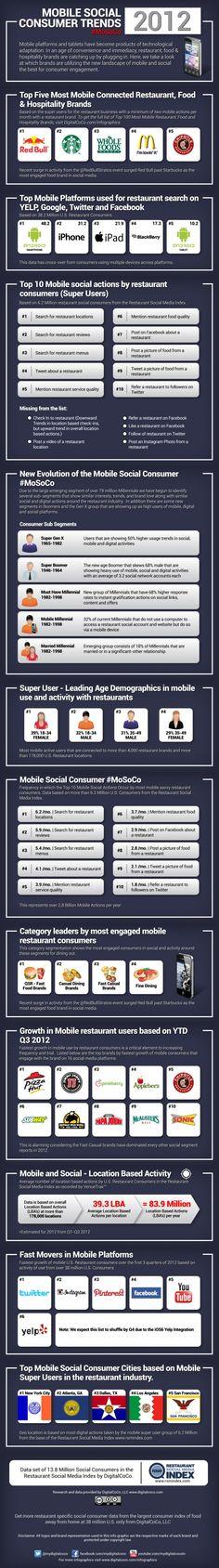 Social Mobile Trends 2012: le tendenze dei consumatori, l'infografica