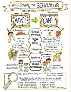 Labels don't help. What can't my child do yet? What do I need to do to support my child to develop new skills and behaviours?