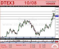 DURATEX - DTEX3 - 10/08/2012 #DTEX3 #analises #bovespa
