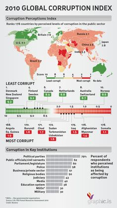 You thought your politicians are most corrupt? Here is a guide to world's most corrupt countries ... #Infographics #Data #Maps