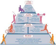 piramide dell'attività fisica