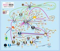 Mad Men Season 1-4 explained in one board