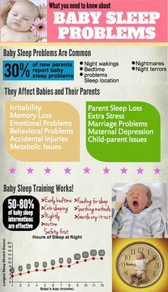 Baby Sleep Problems: the infographic