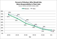 By our mid-to-late-20s, the desire to take on more responsibility fades fast for both men and women.