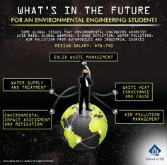 Here are some potential career paths for an #EnvironmentalEngineer. #Engineering #Engineer #Schoolofpe #FEExam #PEExam #ProfessionalEngineer