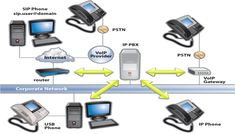 low cost pbx for communication Fully managed, on-site alcatel pbx make the move to ip telephony at a low cost scalable and affordable supports multiple technologies (tdm, ip, dect and wlan.