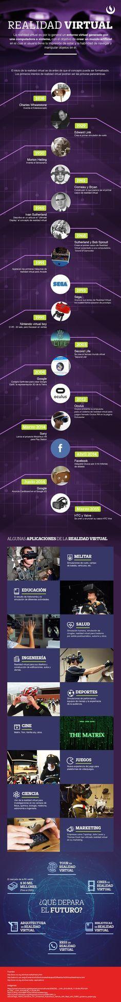 Realidad virtual #infografía