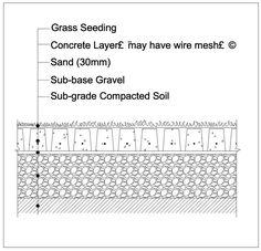 Orangestone | Products | Grass-Concrete | Installation