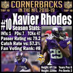 Xavier Rhodes may have had a step down from his all-pro performance in 2017, but he was once again elite when healthy. That was the problem. All season long, Xavier Rhodes dealt with nagging injuries even missing two games in the process. Even so, his passer rating and catch rate allowed are both top 20 in the NFL. He is still the physical cornerback that we all know and love who makes receivers jobs a nightmare. That being said he was once again too grabby last season with a total of 12…