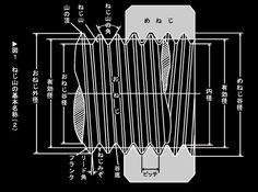 ねじ山の形状、種類は? ねじの基礎知識 ねじ情報 ゆるみ止めナットの総合メーカー 株式会社冨士精密