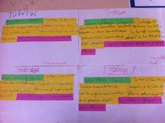 Şebnem'in Sınıfı: Paragraf Yazıyoruz Periodic Table, Periodic Table Chart, Periotic Table