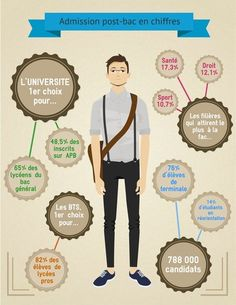 """#Infographie : """"admission post-bac en chiffres"""""""