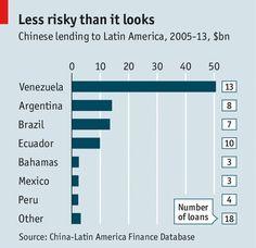 Créditos de China a países de América Latina desde 2005