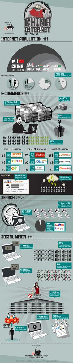 This infographic from Beijing-based SEO and web design specialists Them neatly sums up why this market is so enticing to the world's top digital brands. The first thing that caught our eye is how the market is dominated by homegrown digital powerhouses:    Baidu for search  Alipay.com for mobile payments  Weibo for micro-blogging  Jiepang as the Foursquare of China