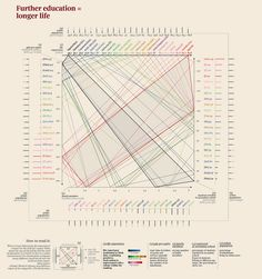 Further education = longer life by accurat.it, via Flickr