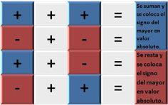 leyes+de+los+signos+suma.jpg (320×201)