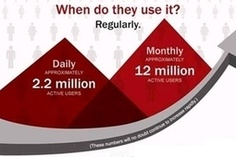 Pinterest: The Who, What, and Where... and How You Can Use It [Infographic]